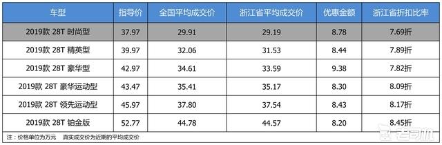 最高优惠9.38万 凯迪拉克CT6平均优惠8.02折