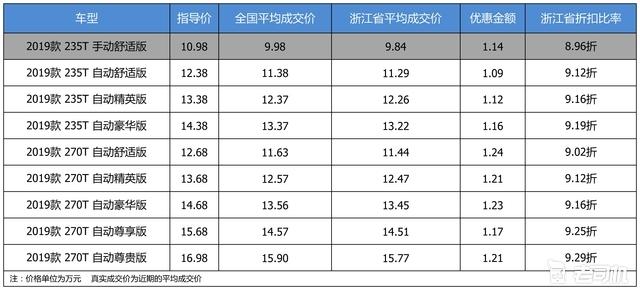 优惠不高 广汽传祺GS5最高优惠1.24万