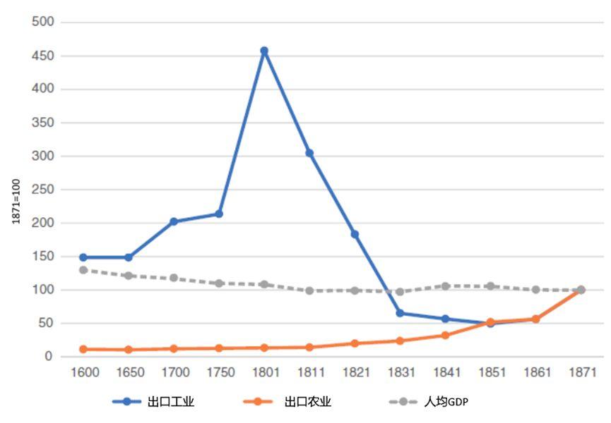 印度人均gdp_印度gdp变化图(3)