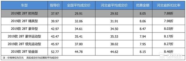 最高优惠8.47万 凯迪拉克CT6平均优惠8.13折