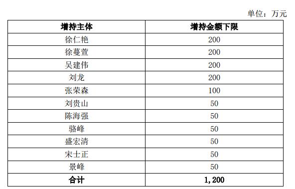 A股上市未满一月,浙商银行11位高管拟合计增