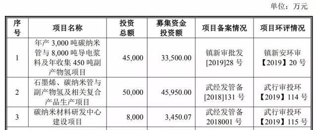 天奈科技登陆科创板:市值119亿 客户拿104辆大巴车抵债