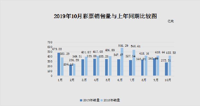 财政部:10月份全国销售彩票同比降34.8%,仅西藏增长