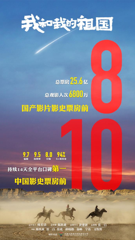 《我和我的祖国》跻身中国影史票房总榜前十