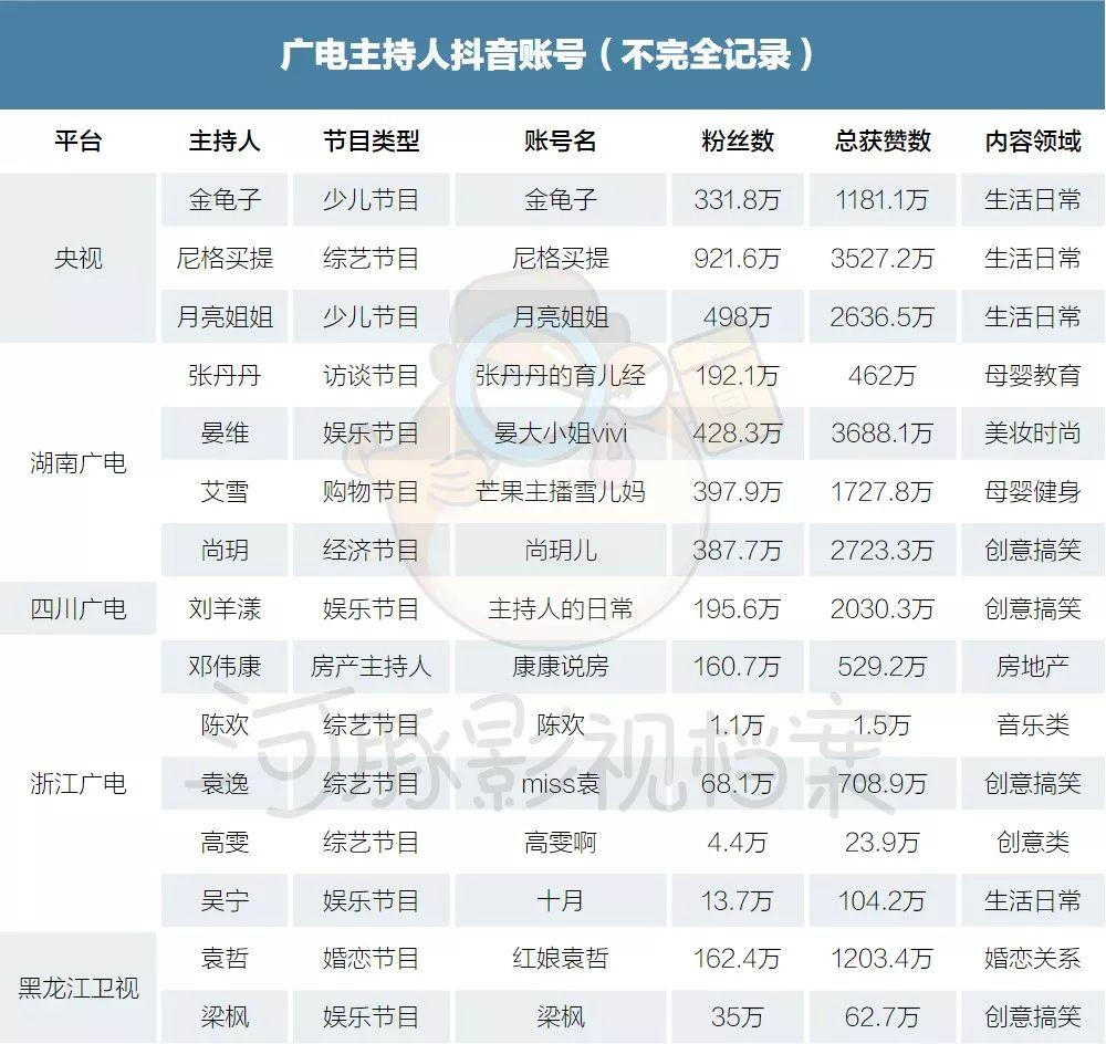 广电MCN运动:背靠上万主持人,顶级KOL月入超百万