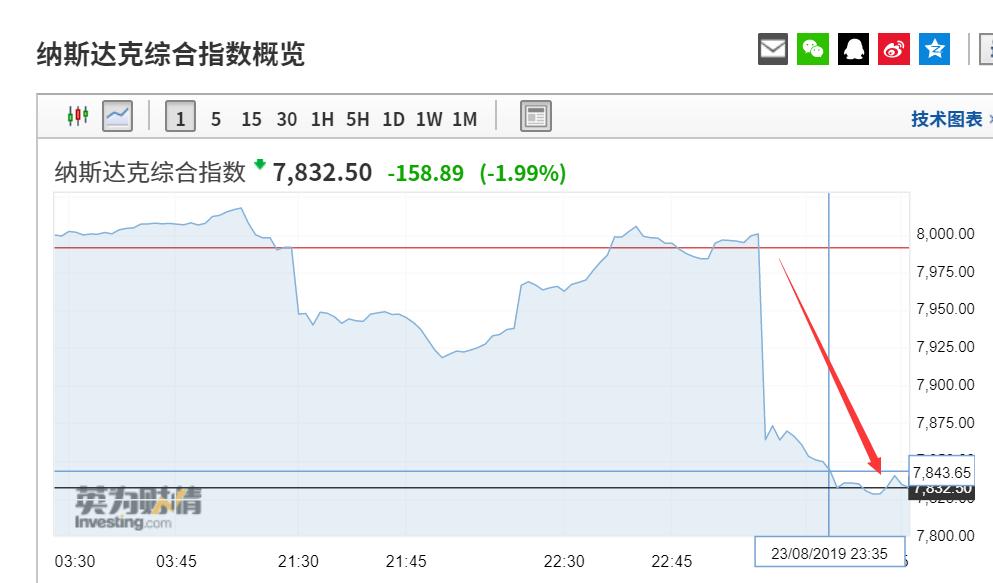 美股崩了:道指暴跌500点 苹果市值蒸发2800亿(图)