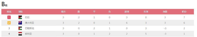 混得比中国男足还惨!40强开打在即,国足的最大对手突然陷入困境