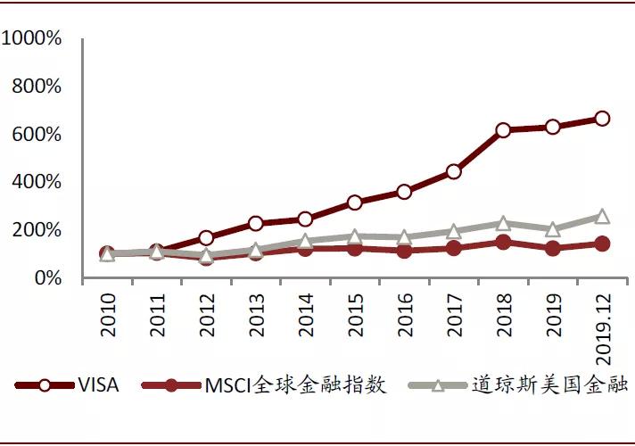 VISA(V.US)加冕全球金融业市值