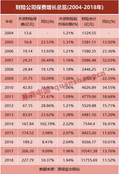外资保险27年拓荒史:市场份额提升,经营特色凸显