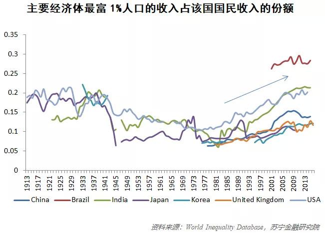 贫富差距扩大:全球最富26人的资产,是38亿穷人的财富总和 智库