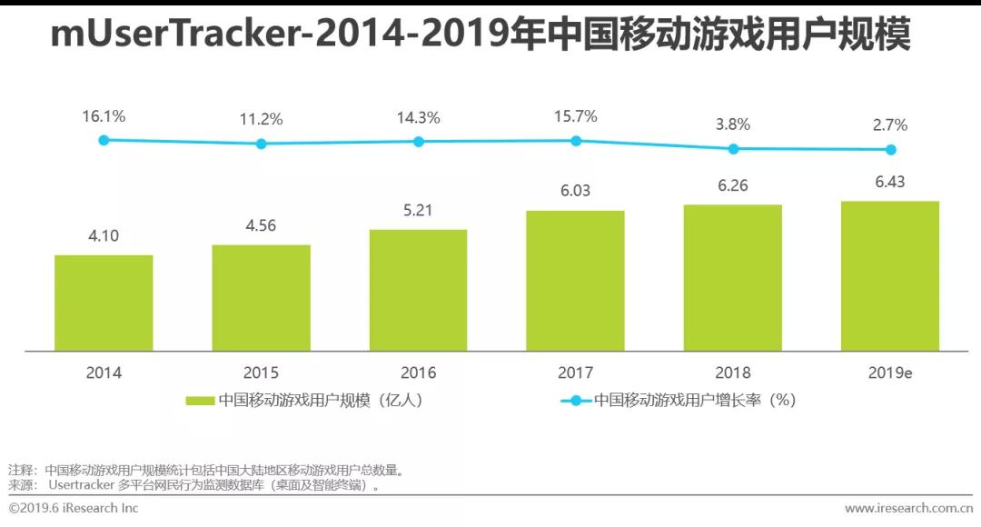 艾瑞咨询:存量时代,中国移动游戏产业怎么玩