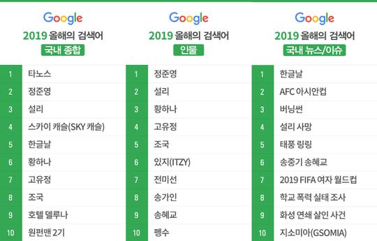 谷歌发布2019韩国人气搜索词TOP10结果 郑俊英-雪莉-黄荷娜等事件关键词