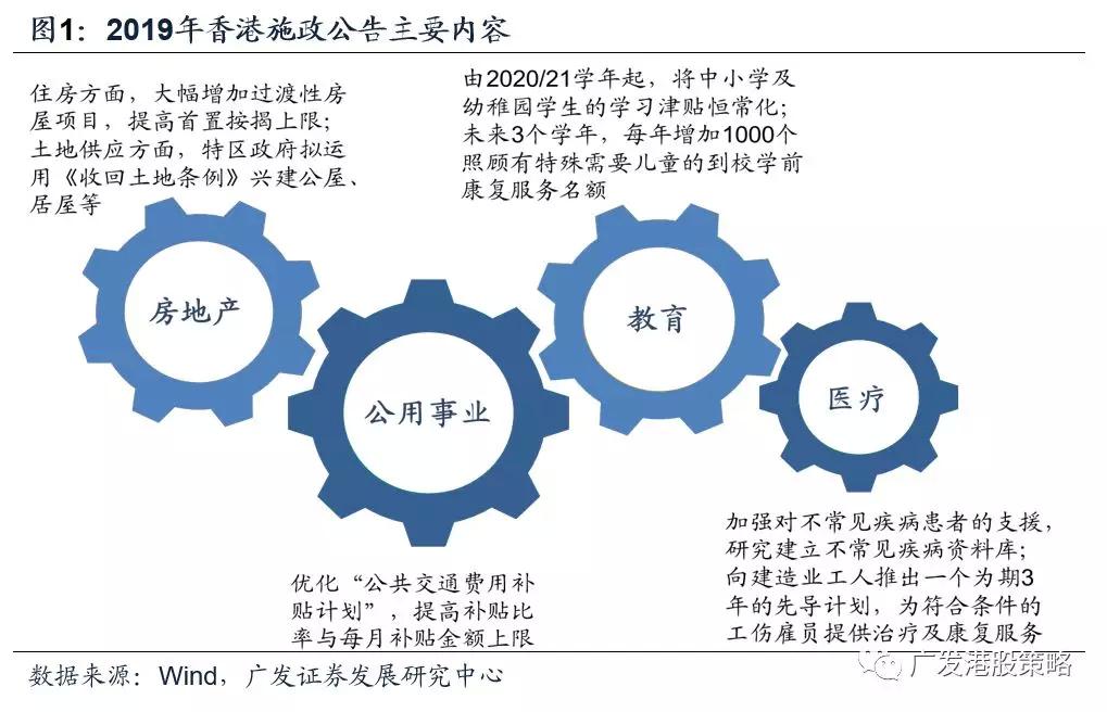 广发海外:施政报告对港股有何影响?香港本地股该如何配置?