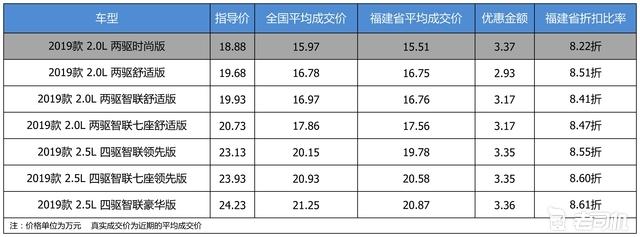 最高优惠3.37万 东风日产奇骏平均优惠8.48折
