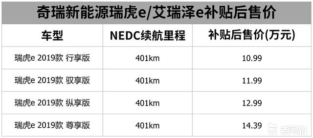 奇瑞瑞虎e正式上市  补贴后售:10.99-14.39万元
