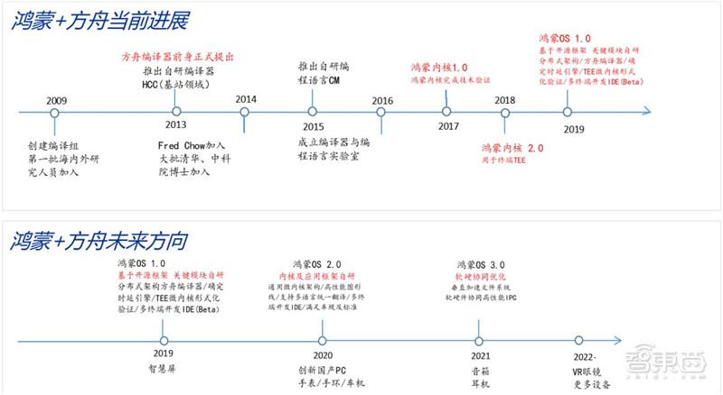 华为鸿蒙操作系统全景解构 - 第8张  | 鹿鸣天涯
