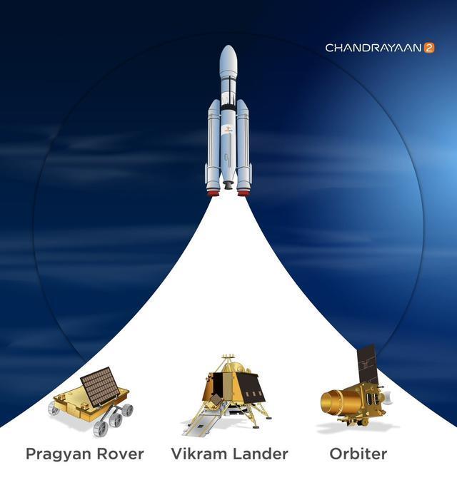 为什么阿波罗11号花了4天到达月球,印度的月船2号却要花48天