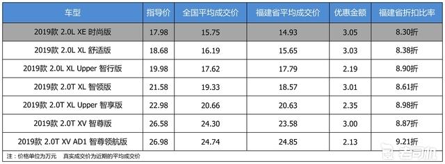 最高优惠3.05万 打8.75折的东风日产天籁了解一下