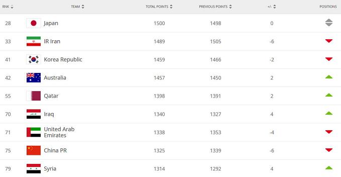 FIFA最新国家队排名!国足下降6位 低于伊拉克 力压叙利亚