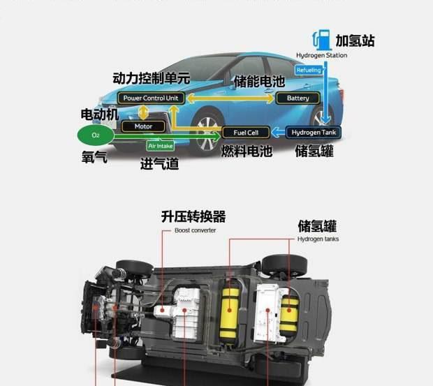 氢能源汽车时代,中国还会有如此多造车新势力吗?丰田:看我脸色