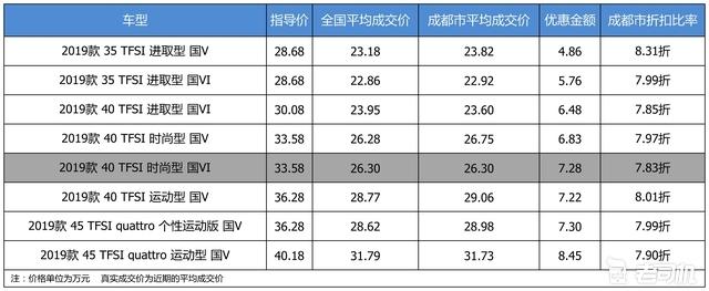 最高优惠8.45万 奥迪A4L平均优惠7.98折