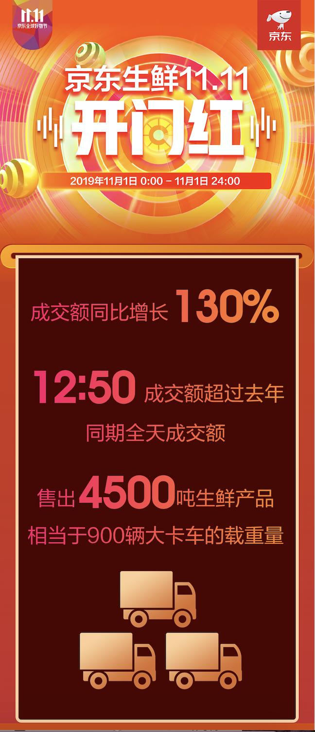 京东11.11生鲜首日开门大吉,超级百亿补贴鸡蛋全天售出270万颗