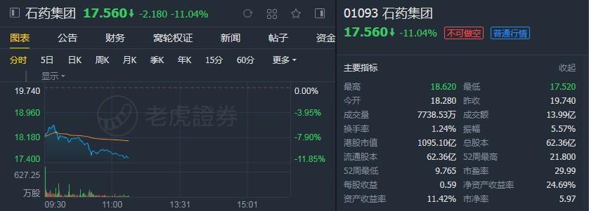 """大摩:予石药集团(01093) """"增持""""评级 目标价2"""