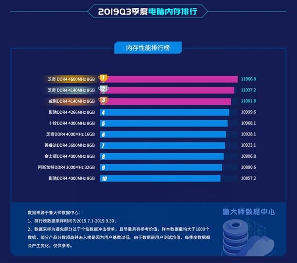 鲁大师Q3季度PC内存排行:DDR3彻底淘汰 DDR5要来了