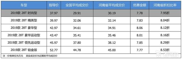 最高优惠8.06万 凯迪拉克CT6平均优惠8.18折