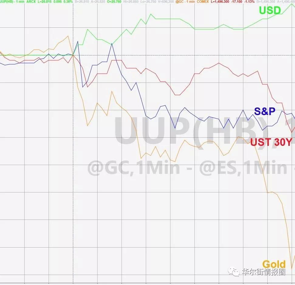 美联储降息了,为何金融市场走势与预期相反?