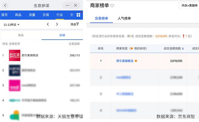 双十一战绩来袭,舒尔美荣登天猫、京东类目销售榜首位(图2)