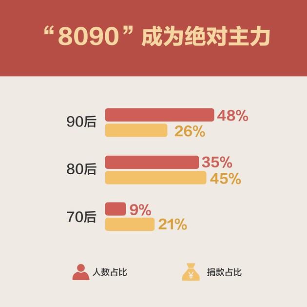 """2019上半年中国网友捐款18亿元,""""8090""""是主力"""