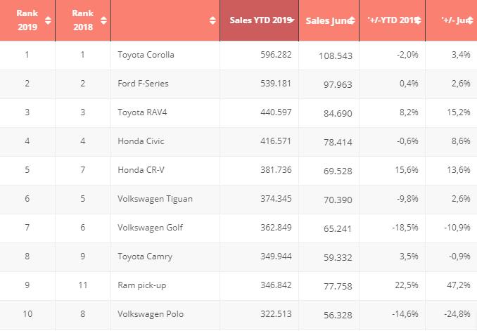 想买什么车?全球销量最好的100款车型都在这里了