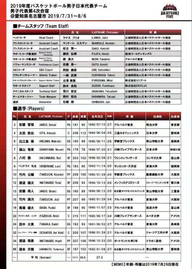 日本男篮崛起 中国男篮不是对手了?