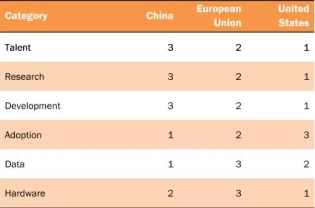 美国数据、技术和公共政策智库:中国顶级AI研究者数量仅为美国1/5
