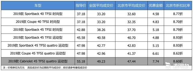最高优惠7.74万 奥迪A5平均优惠8.76折