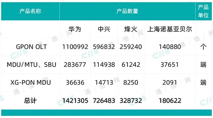 中国移动GPON大发棋牌百家乐扩容集采:华为
