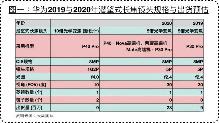 華為P40 Pro將采用新設計潛望式長焦鏡頭,預計售價在4000至5000元