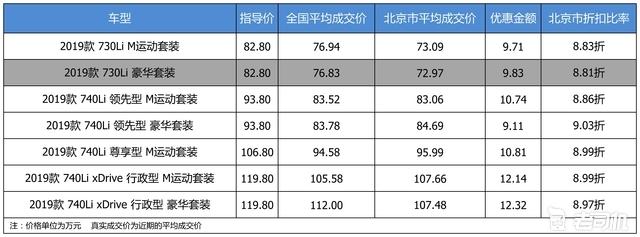 最高优惠12.32万 宝马7系平均优惠89折