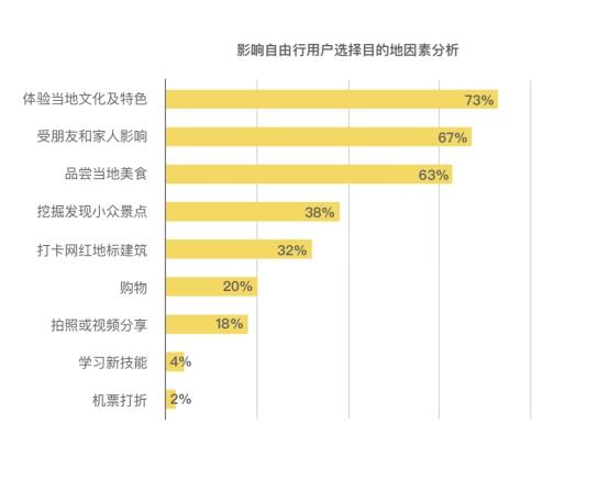 「元亨旅游网」马蜂窝与邑策联合发布《2019年自由行用户旅行偏好数据报告》