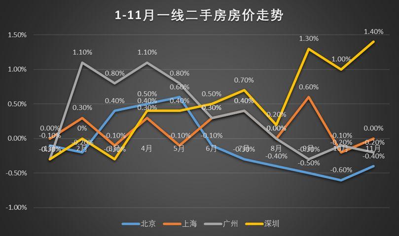 网赚任务跌了半年 突然上涨!中国楼市风向标终于发声!