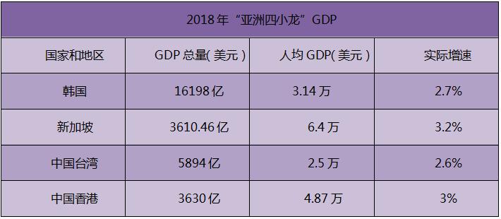 """四小龙gdp排名_""""亚洲四小龙""""40年间人均GDP排名变化一览"""