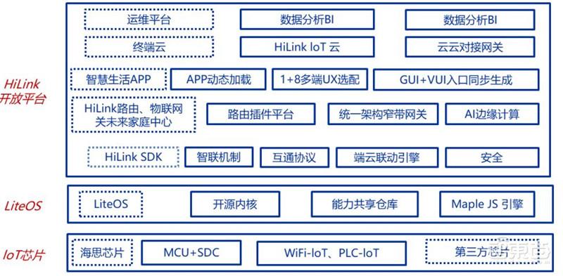 华为鸿蒙操作系统全景解构 - 第6张  | 鹿鸣天涯