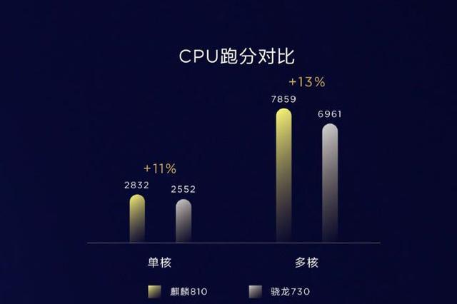 唐山房产_从麒麟980到麒麟810麒麟990,华为凭技术抢市场有什么欠妥?