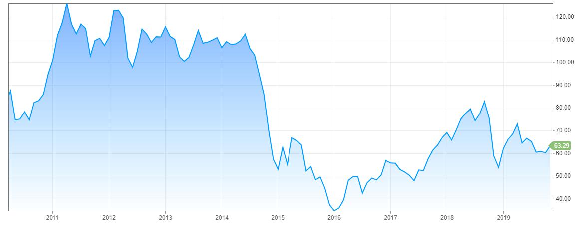 """沙特阿美缩减上市规模 """"史上最大IPO""""要悬了"""
