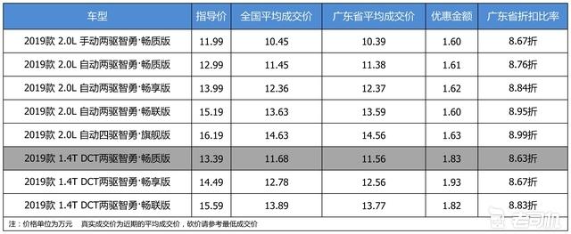 最高优惠1.93万 打8.79折的北京现代ix35了解一下
