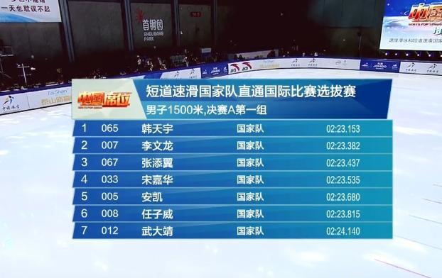 恭喜!短道国际比赛选拔赛总决赛武大靖500米绝杀夺冠