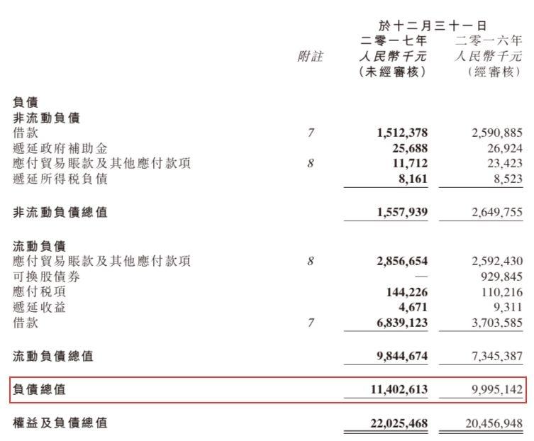 又一巨头崩塌!汇源果汁巨亏6年、负债百亿、股