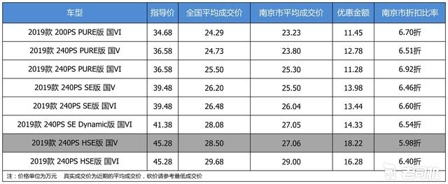 最高优惠18.22万 路虎发现神行平均优惠6.51折
