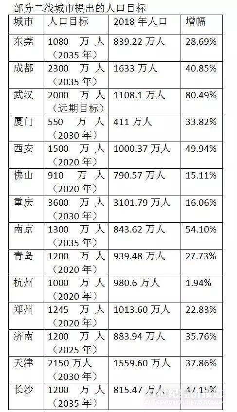 济南市区人口2020总人数一千万_济南人口净流入曲线图
